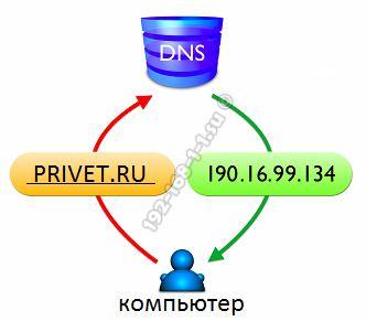 как работает dns сервер в Интернете