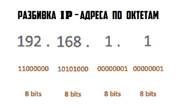 ip адрес протокола версии 4 айпи