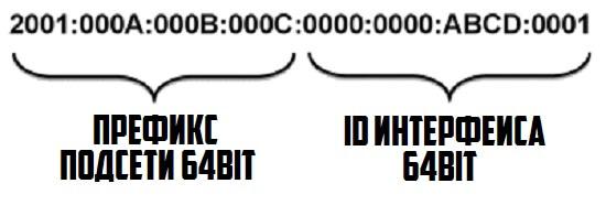 айпи адрес ip версии 6