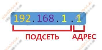 ip адрес роутера 192.168.1.1